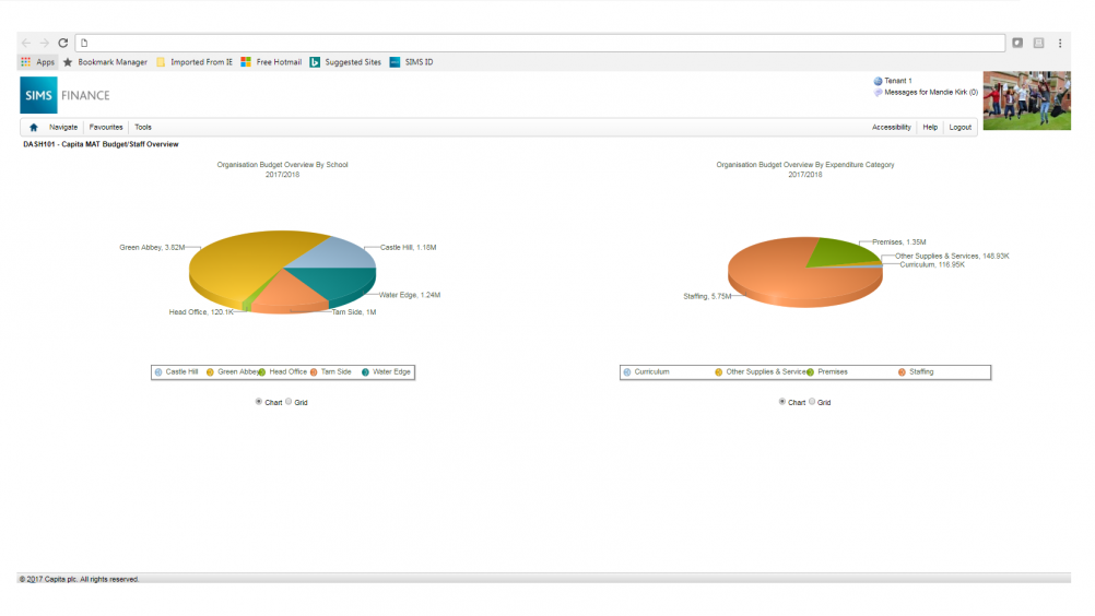 Screenshot of charts showing academy finance software being used for school budget planning.